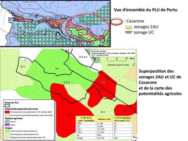 PLU et terres agricoles
