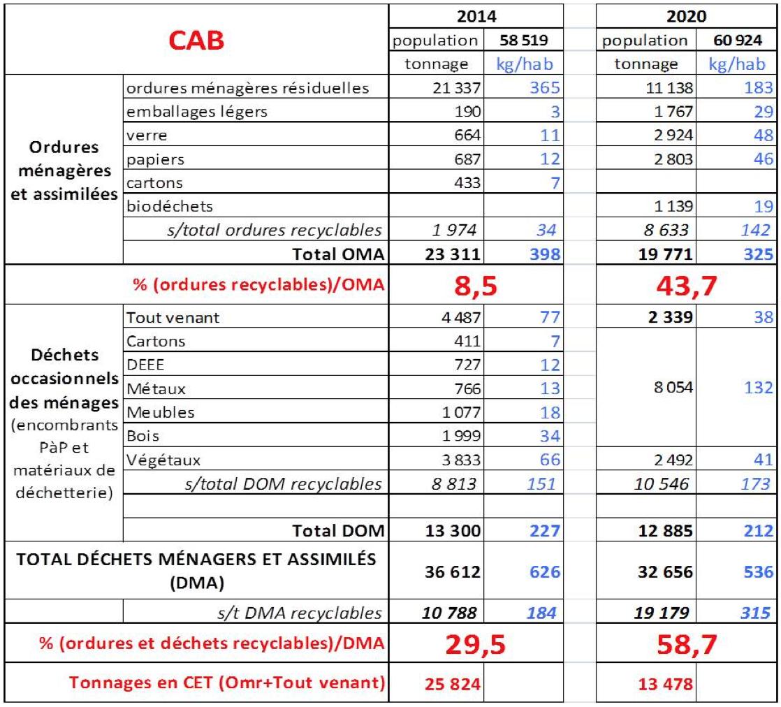 dechets-cab-2014-2020