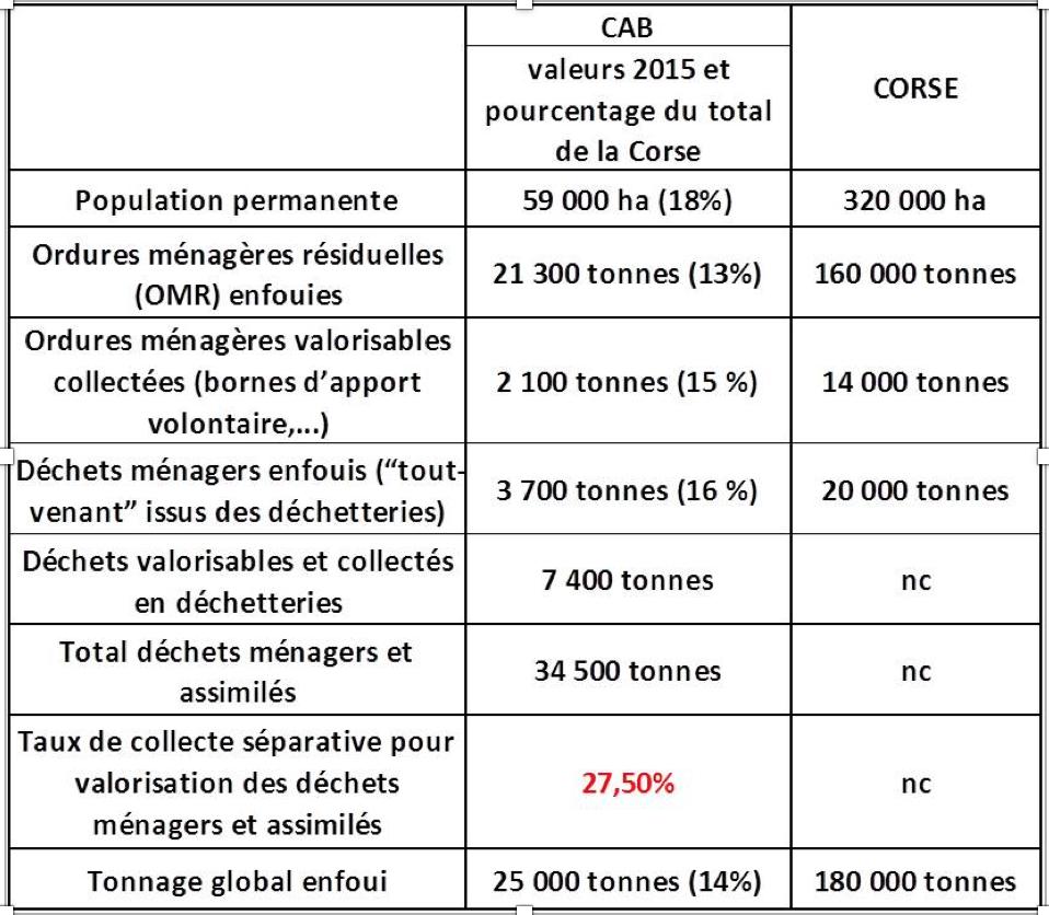 dechets-cab-2015-et-corse