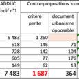 Nous concluions ainsi notre remarque n° 441 à cette enquête publique relative au projet de modification de la carte des ESA du PADDUC de la Corse : «Tout le monde […]